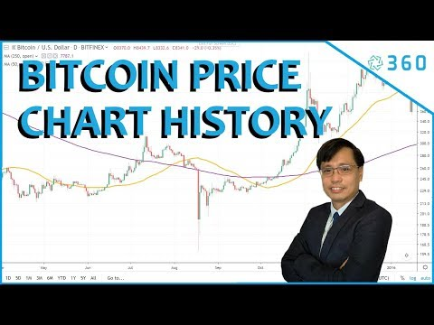 Bitcoin Price Chart History | Bitcoin Price Graph In Timelapse From 2013