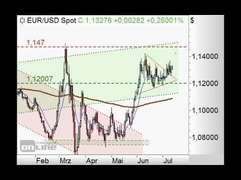 S&P500 mit Kurs auf obere Trendkanalbegrenzung - Chart Flash 13.07.2020