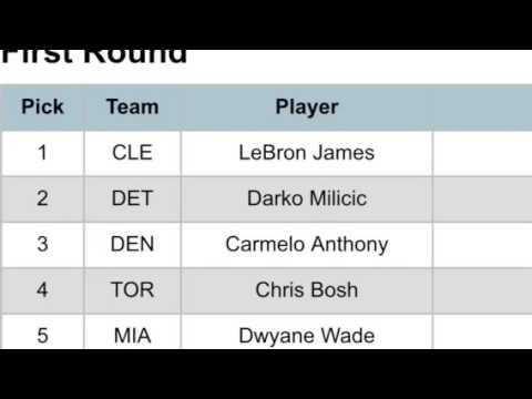 Redrafting The 2003 NBA Draft