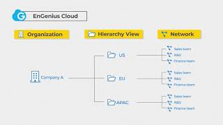 How to build company networks in EnGenius Cloud