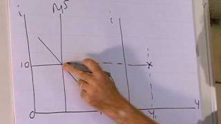 IS-LM model: Derivation of the LM curve