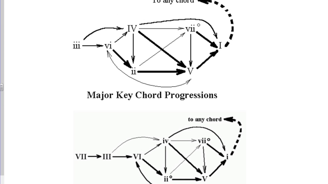 Circle progressions and common chord progressions youtube circle progressions and common chord progressions hexwebz Images