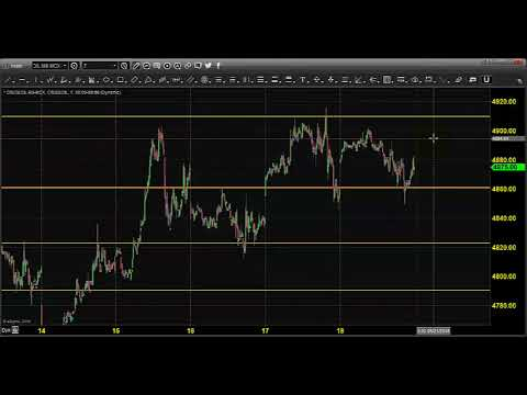 MCX CRUDE OIL TRADING TECHNICAL ANALYSIS MAY 21 2018 IN TAMIL CHENNAI TAMIL NADU INDIA