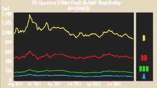 Capital Markets Update: Stable U.S. Corporate Credit Spread