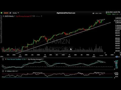 Stock Market & QQQ Top Component Analysis