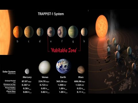Nasa found new solar system called Trappist-1 has 7 Earth ...