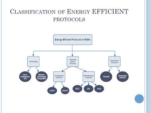 Energy efficient protocols in Wsn