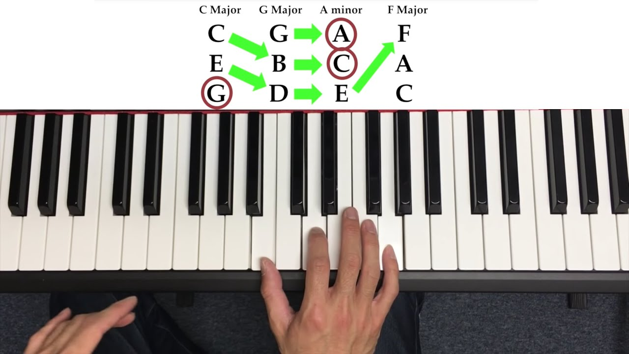 Learn How To Play Chords On The Piano In Less Than 8 Minutes Youtube