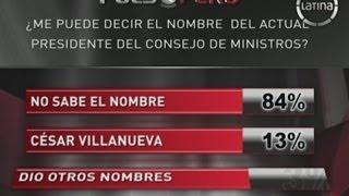 El 83% no sabe el nombre del actual presidente del Consejo de Ministros