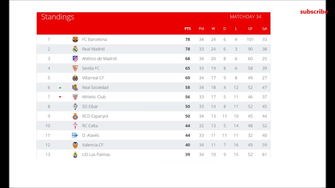 Liga Bbva Results Table 34 2017
