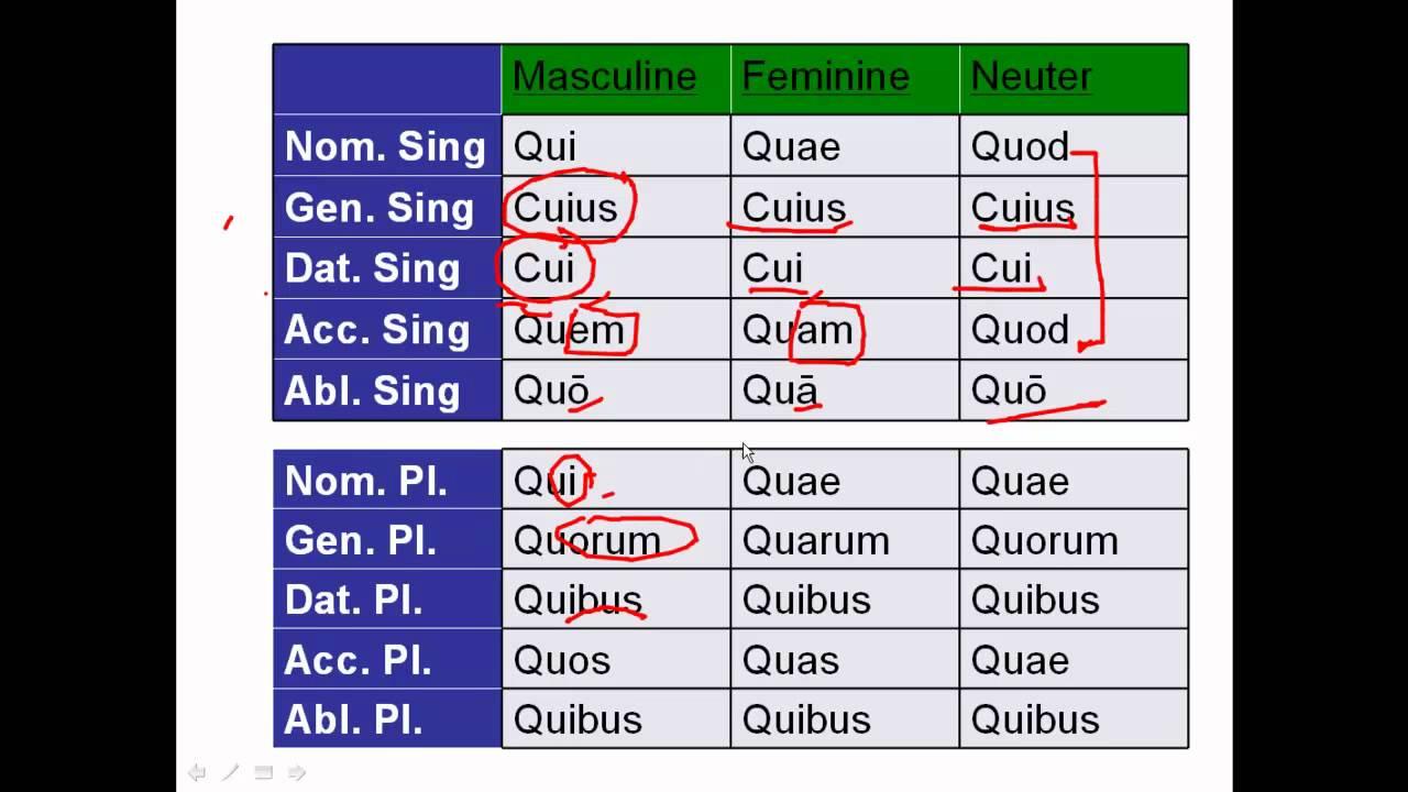 Quemquam latino dating