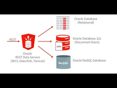 Oracle REST Data Services (ORDS) Install and Configuration Tomcat Apache