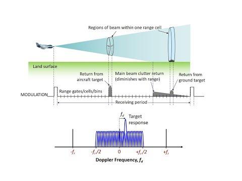 Low, High & Medium PRF Radar