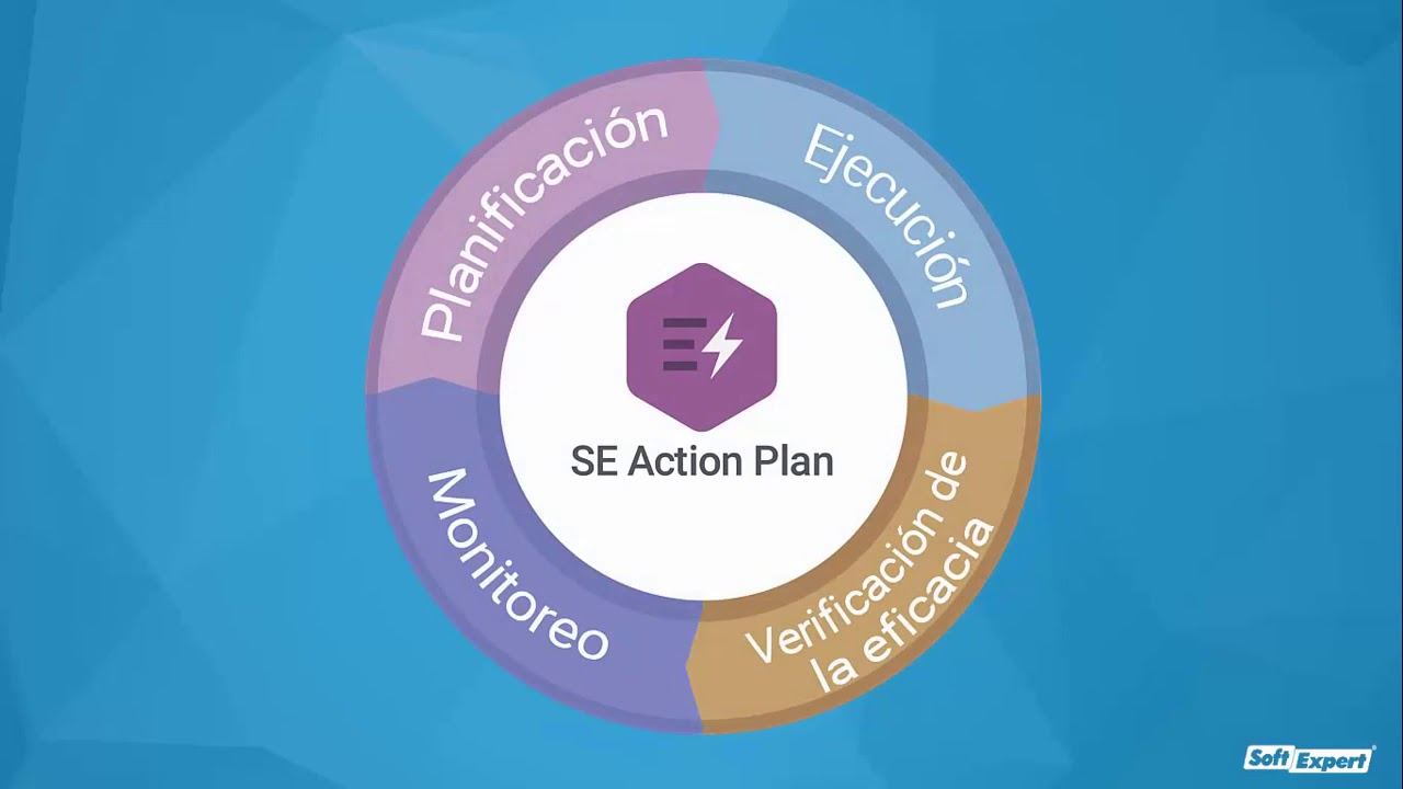 Gestión de Planes de Acción   SE Action Plan   SoftExpert