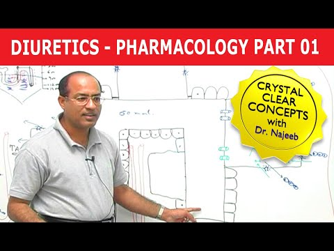 Pharmacology - Diuretics - Part 1/3