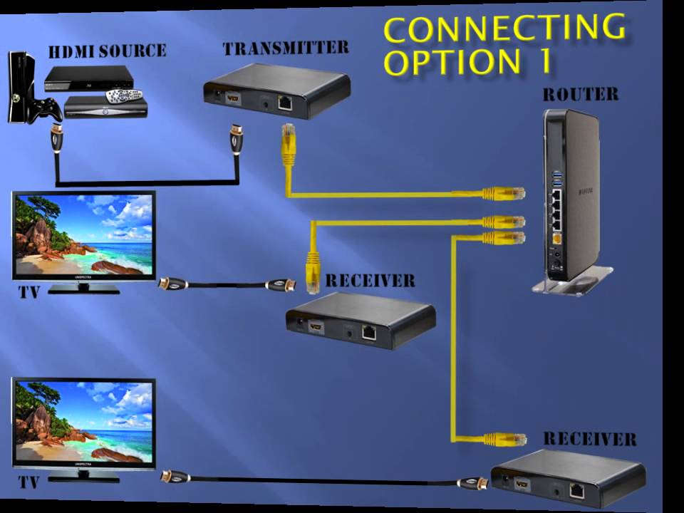 hd 0 1p wir hdmi extenders over ethernet network tcp ip from unispectra youtube. Black Bedroom Furniture Sets. Home Design Ideas