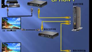 HD-0-1P-WIR - HDMI extenders over ethernet network. TCP/IP from Unispectra