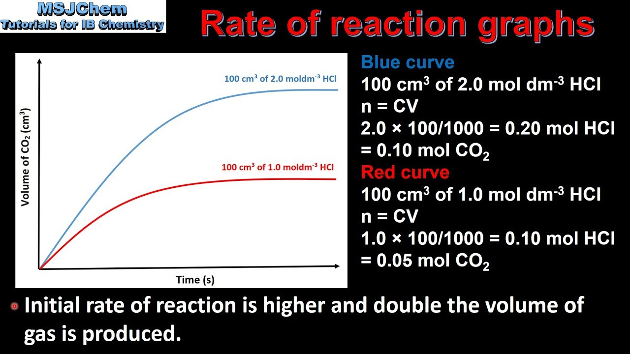 6 1 Analysing Rate Of Reaction Graphs  Sl