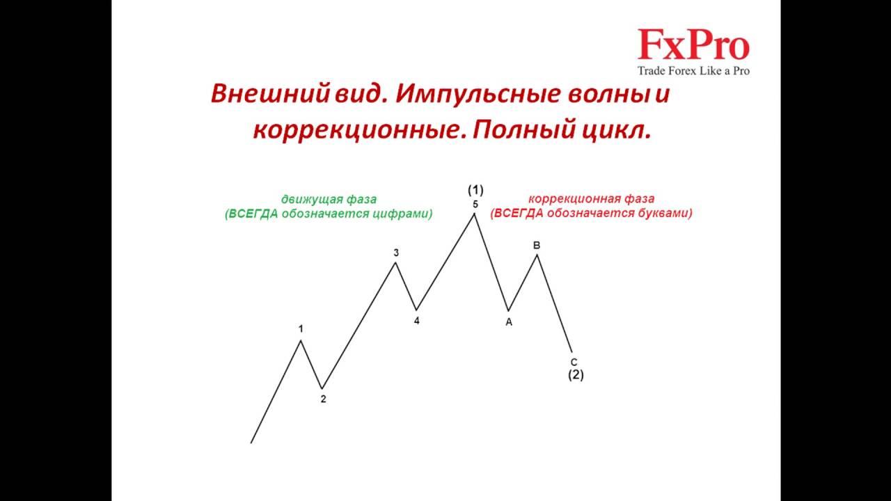 Волновой анализ форекс обучение видео индикаторы форекс для ручной торговле