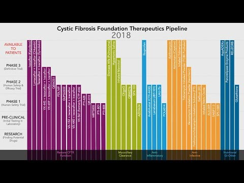 CF Foundation | Therapeutics Pipeline 2000-2018
