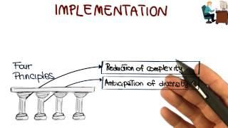 Implementation - Georgia Tech - Software Development Process