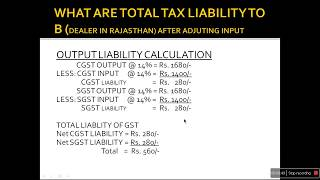 gst tax components and input tax utilisation (CGST, SGST, IGST, UTGST, GST  TAX CALCULATION)