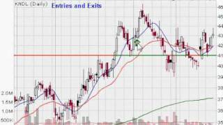 Entries and Exits for Swing Traders