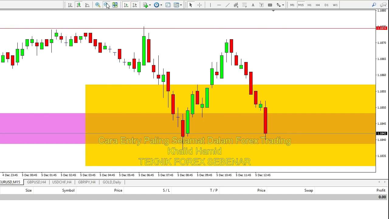 Cara forex trading