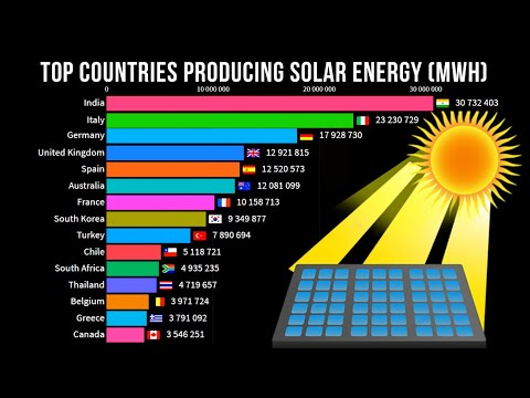 Top Countries Producing Solar Energy mWh 1983-2018 | Solar Panels Power Energy | Data Visualization