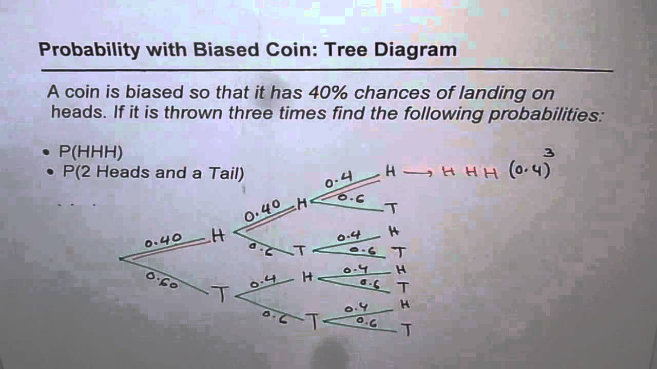 hight resolution of 36 probability tree 3 stage biased coins compound probability