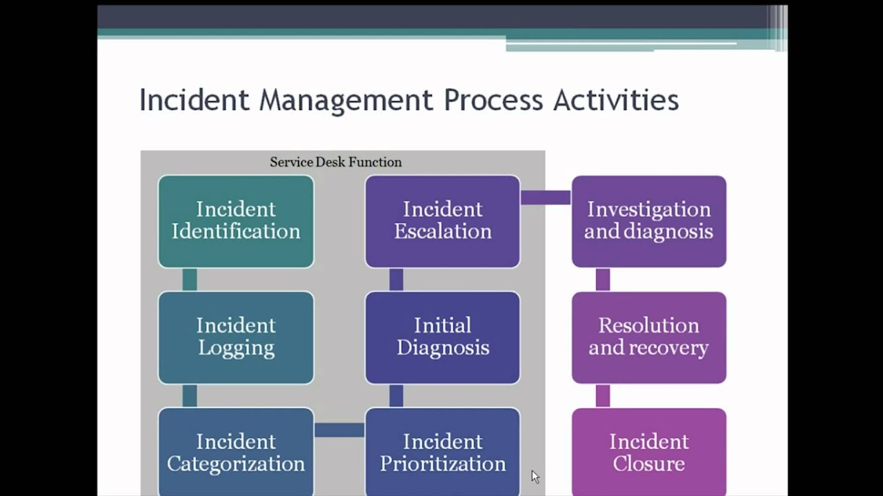 Getting Incident And Problem Management Right Arabic