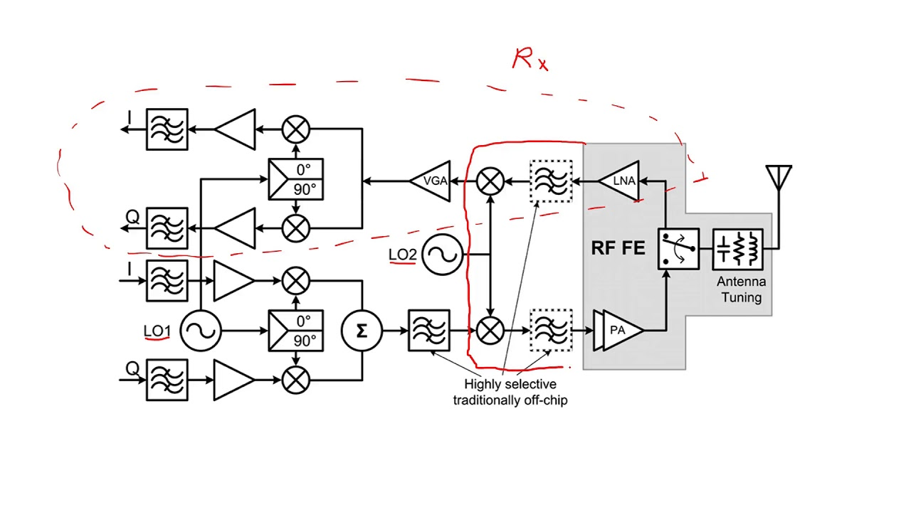 Download What is Transceiver receiver and transmitter?  Basic receiver blocks. Part 2#9
