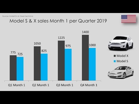 Tesla & EV Global Sales Figures October 2019