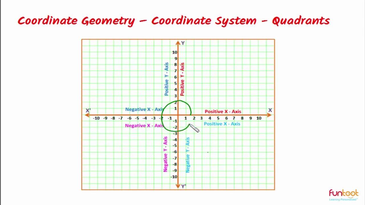 coordinate grid quadrant 1 - 1280×720