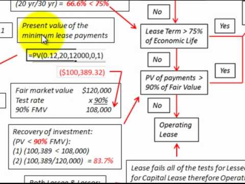 Lease Accounting Basic Example To Determine Lease Type (Capital Vs Operating Lease)