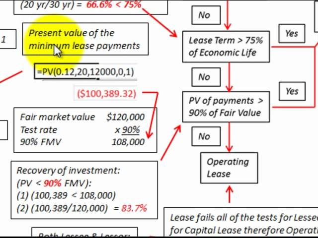 Capital Vs Operating Lease >> Leasing Lessons Tes Teach