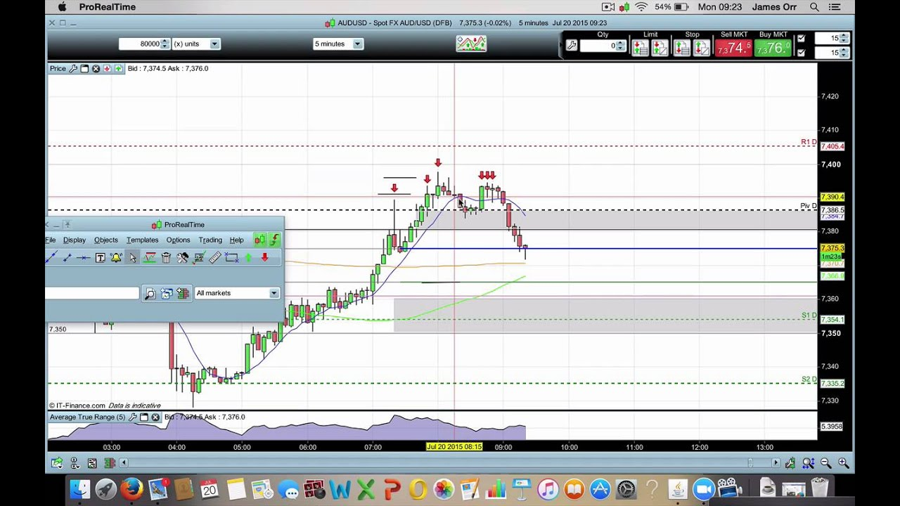 Aud Usd Live Trade 20th July 5 Minute Timeframe