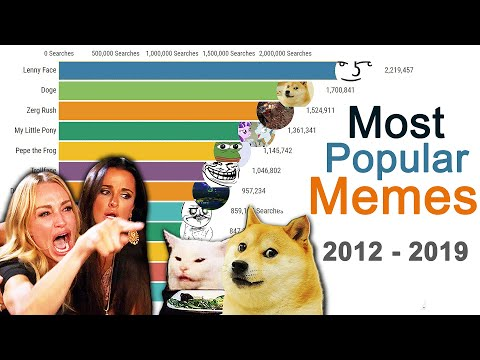 Most Popular Internet Memes of all Time