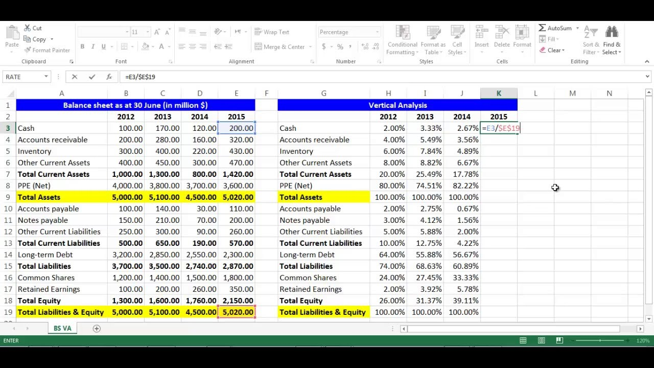 Horizontal or trend analysis of financial statements