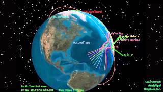 The IRIS Orbit Animation