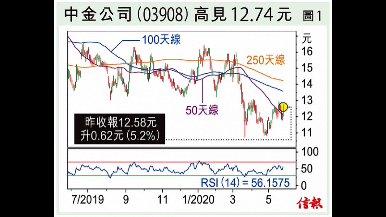 陸文:超賣股部署增減 資金持續炒短線 2020 5 27 - YouTube