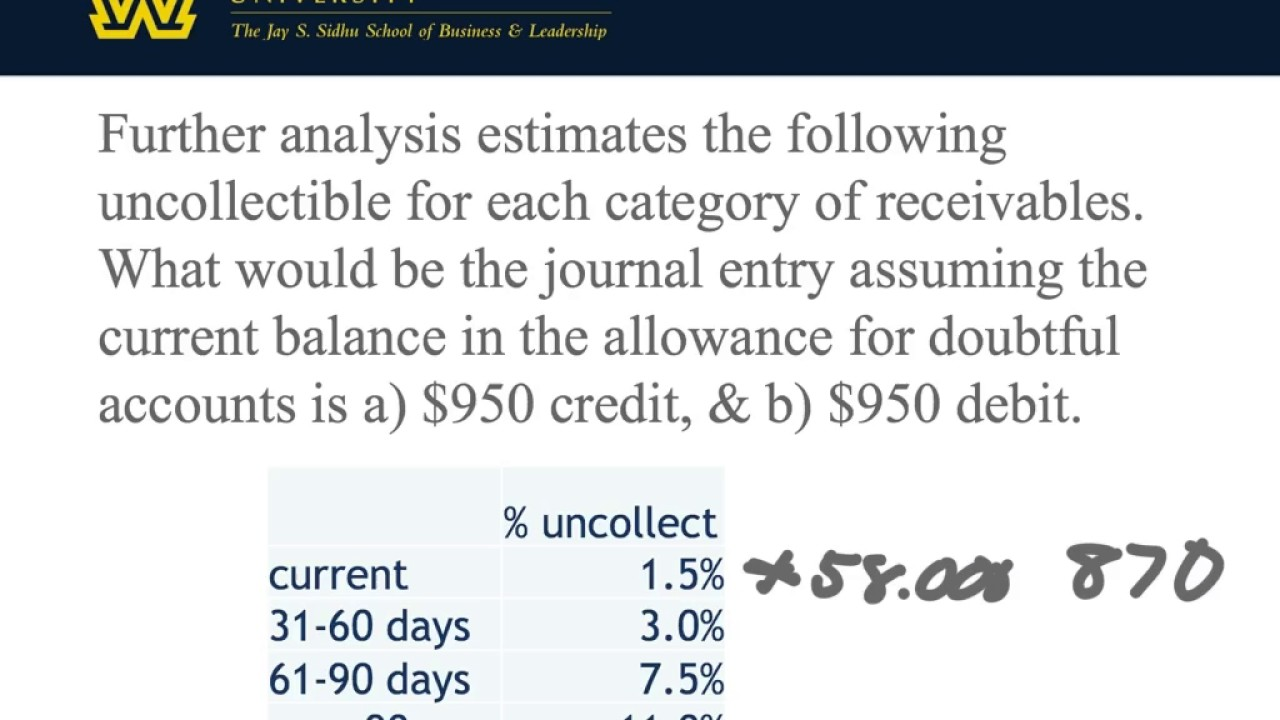 manipulation of mci s allowance for doubtful accounts Business & industry / auditing assessing the allowance for doubtful accounts using historical data to evaluate the estimation process by mark e riley, cpa, phd and william r pasewark, cpa, phd.