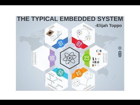 02 Typical Embedded Systems (Part 1)