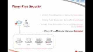 Vídeo-Aula Worry-Free Security
