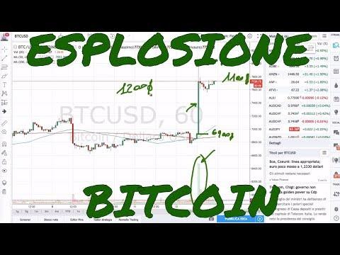 Bitcoin Esplode e fa +1000$ in 30Min: Che Succede? E' il Segnale della Ripartenza?