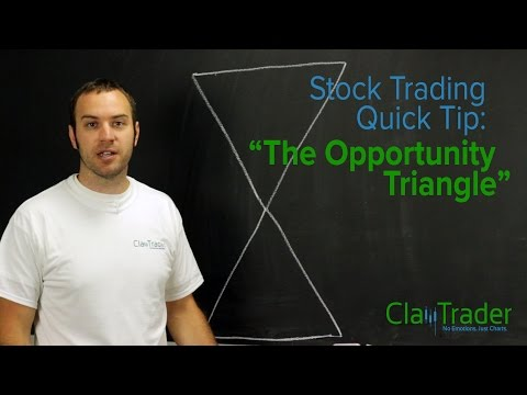 """Stock Trading Quick Tip: """"The Opportunity Trade Triangle"""""""