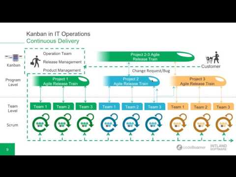 Kanban in IT Operations