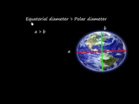 Navigation_  Shape of Earth_ Axis,Poles, Equator, Meridian