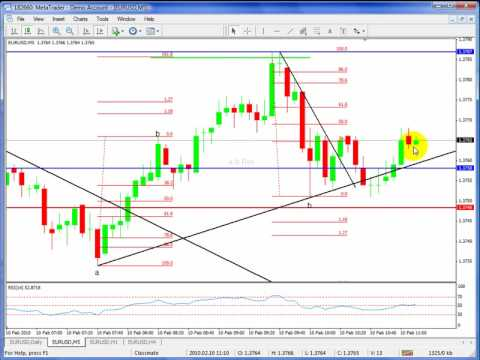 Trading central  saimple forex