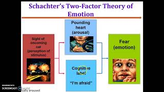 Emotions- Concept and Theories: Week 10- Part II
